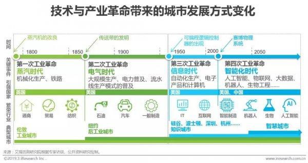 2019年中国雷竞技靠谱吗城市发展报告